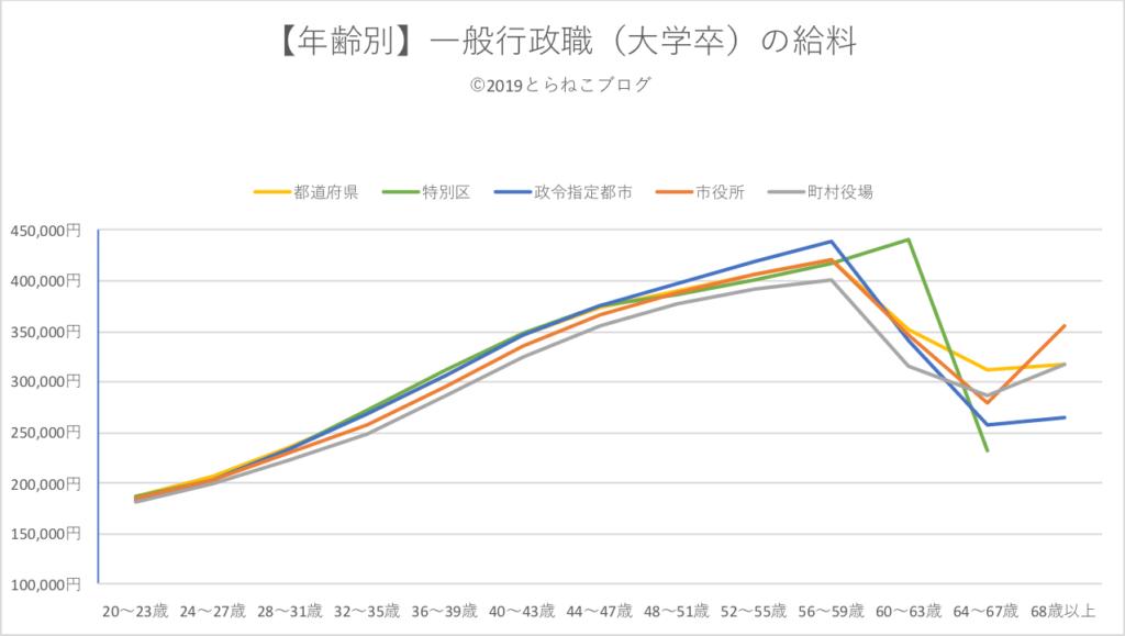 年齢別の一般行政職(大学卒)の給料推移をグラフにしたもの