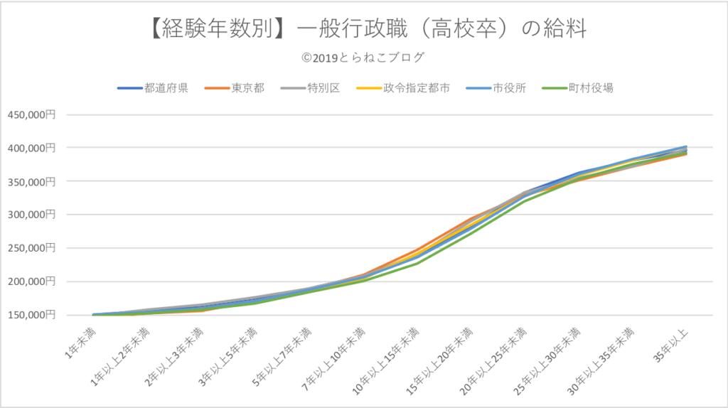 【経験年数別】一般行政職(高卒)の給料推移をグラフ化したもの。