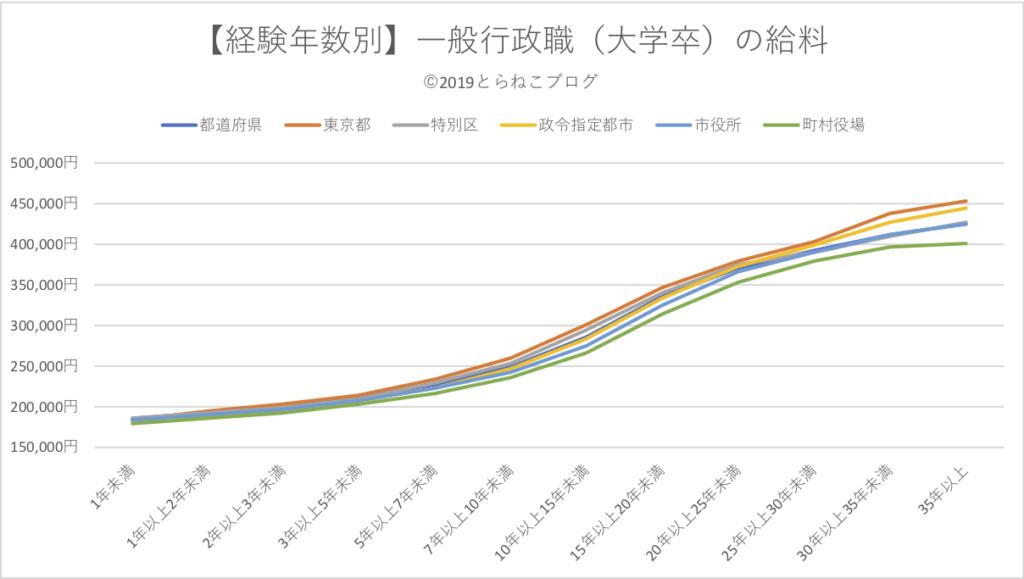 経験年数別の一般行政職(大学卒)の給料推移をグラフにしたもの