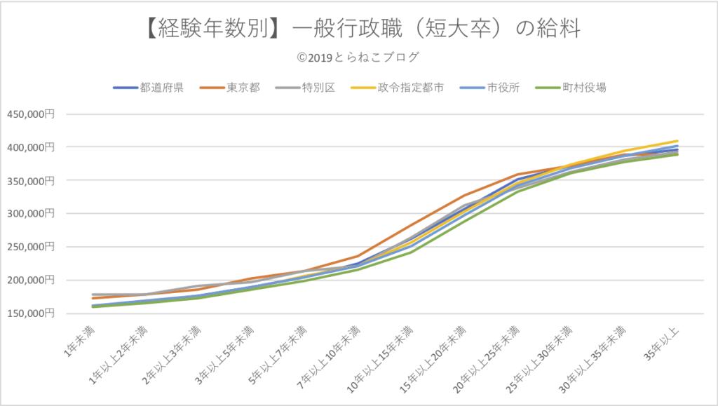 経験年数別、一般行政職(短大卒)の給料をグラフ化したもの。